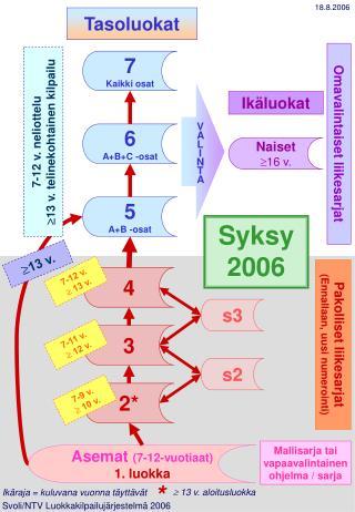 Asemat  (7-12-vuotiaat) 1. luokka