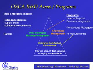OSCA R&D Areas / Programs