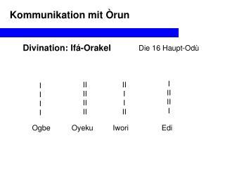 Divination: Ifá-Orakel