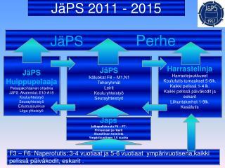 JäPS  2011 - 2015