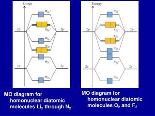 MO diagram for homonuclear diatomic molecules Li 2  through N 2