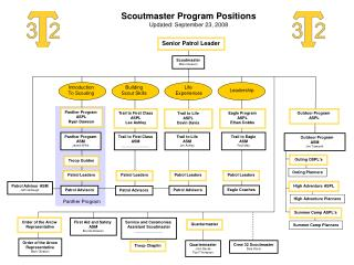 Scoutmaster Program Positions Updated: September 23, 2008