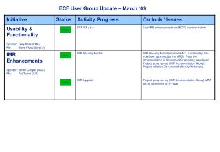 ECF User Group Update – March '09