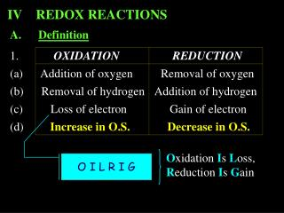 1.	           OXIDATION		       REDUCTION	 (a)      Addition of oxygen	   Removal of oxygen