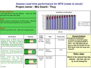 Assess Lead time performance for MTS (make to stock) Project owner : Mrs Doanh / Thuy