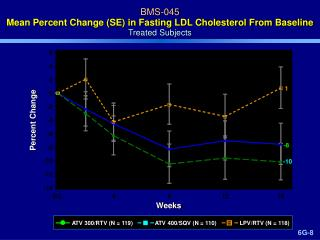 BMS-045 Mean Percent Change SE in Fasting LDL Cholesterol From Baseline Treated Subjects