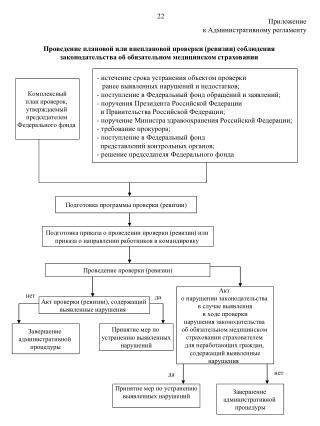 Комплексный план проверок,  утверждаемый  председателем  Федерального фонда