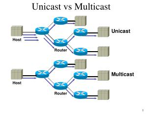 Unicast vs Multicast