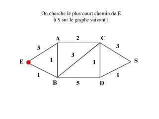 On cherche le plus court chemin de E à S sur le graphe suivant :