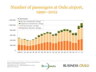 Number of passengers at Oulu airport,  1990 – 2012