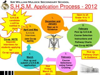 S.H.S.M.  Application  Process - 2012