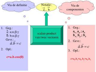 scalair product van twee vectoren