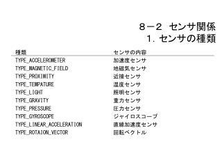 8-2 センサ関係 1.センサの種類