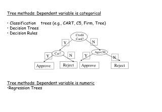 Tree methods: Dependent variable is categorical