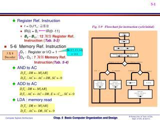 Register Ref. Instruction  r =  D 7 I'T 3  :  공통항 IR(i) = B i          IR(0 -11)