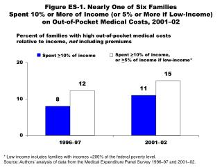 Percent of families with high out-of-pocket medical costs