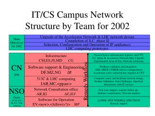 IT/CS Campus Network Structure by Team for 2002