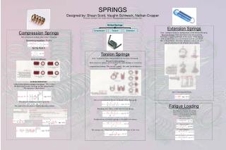 SPRINGS Designed by: Shaun Scott, Vaughn Schiweck, Nathan Cropper All Equations and Figures From:  Shigley  Mischke.  Me
