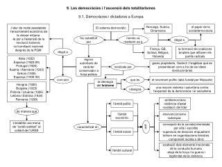 9. Les democràcies i l'ascensió dels totalitarismes