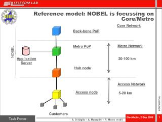 Reference model: NOBEL is focussing on Core/Metro