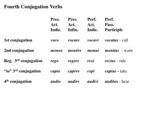 Fourth Conjugation Verbs   Pres.	Pres.	Perf.	Perf. 	Act.	Act.	Act.	Pass.