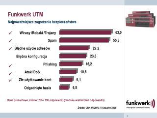 Funkwerk UTM