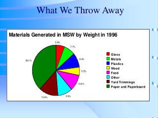 What We Throw Away