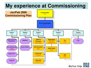My experience at Commissioning