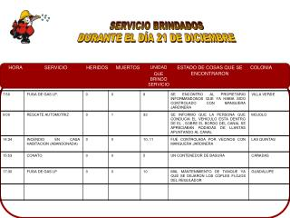 SERVICIO BRINDADOS DURANTE EL DÍA 21 DE DICIEMBRE