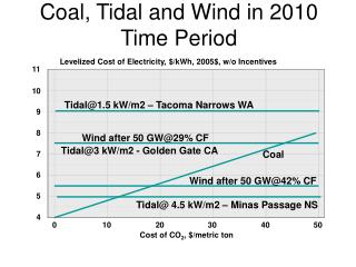 Coal, Tidal and Wind in 2010 Time Period