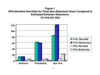 Figure 3 OTC Severe Ozone Non-Attainment Areas and Expected VOC