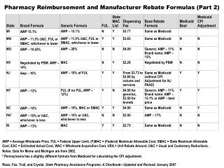 Pharmacy Reimbursement and Manufacturer Rebate Formulas (Part 2)