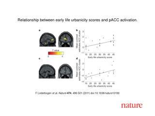 F Lederbogen  et al. Nature 474 , 498-501 (2011) doi:10.1038/nature10190
