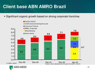 Client base ABN AMRO Brazil