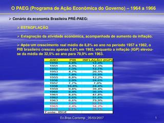 O PAEG (Programa de Ação Econômica do Governo) – 1964 a 1966