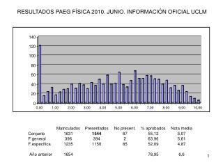 RESULTADOS PAEG FÍSICA 2010. JUNIO. INFORMACIÓN OFICIAL UCLM