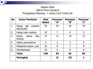 Sistem Nilai ( Merit Point System ) Pengadaan Barang  : 1 ( satu ) Unit  Turbin  Air