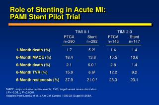 Role of Stenting in Acute MI:  PAMI Stent Pilot Trial