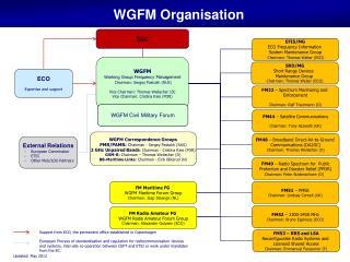 WGFM Organisation