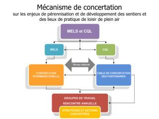 Développer  durablement le plein air au Québec Partie 2 Atelier E1