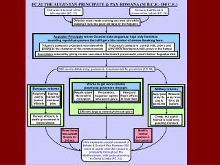 FC.32 THE AUGUSTAN PRINCIPATE & PAX ROMANA (31 B.C.E.-180 C.E.)