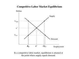Competitive Labor Market Equilibrium
