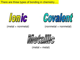 There are three types of bonding in chemistry….