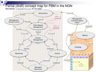 Partial (draft) concept map for PBM in the NGN Bob Natale,  rnatale@mitre , 22-Oct-2007