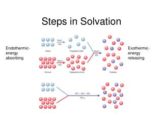Steps in Solvation