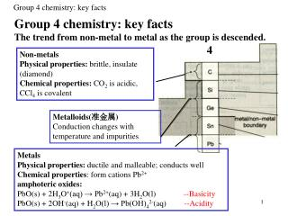 Group 4 chemistry: key facts