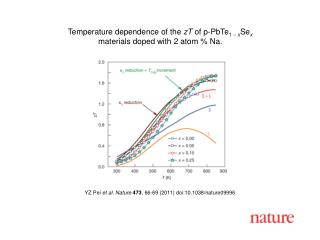 YZ Pei  et al. Nature 473 ,  66 -69 (2011) doi:10.1038/nature09996