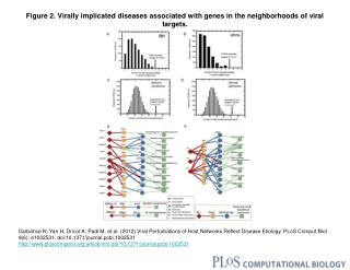 Figure 2. Virally implicated diseases associated with genes in the neighborhoods of viral targets.