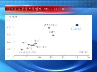 글로벌 자동차 부품업체  PBVR  vs ROE