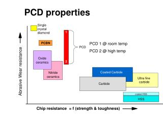 PCD properties